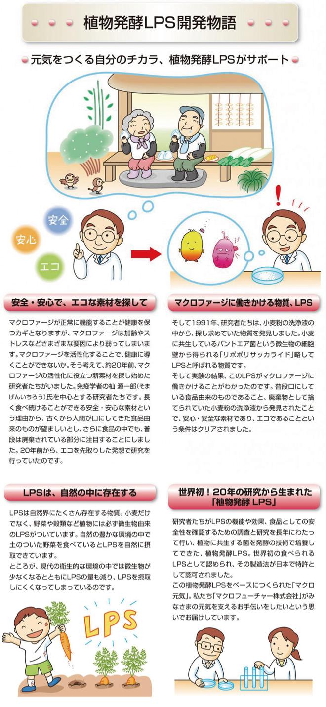 免疫ビタミンLPS開発物語1